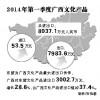 一季度广西对东盟文化产品进出口3002.7万元